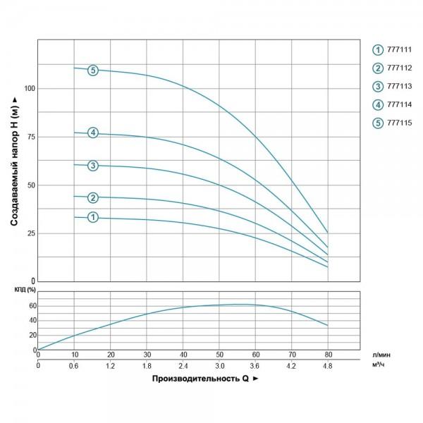 Насос Aquatica  (DONGYIN)  777113; 0,55кВт; h=61м; Ø94мм