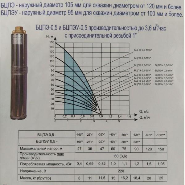 Насос для скважин Водолей БЦПЭУ-0,5-63У