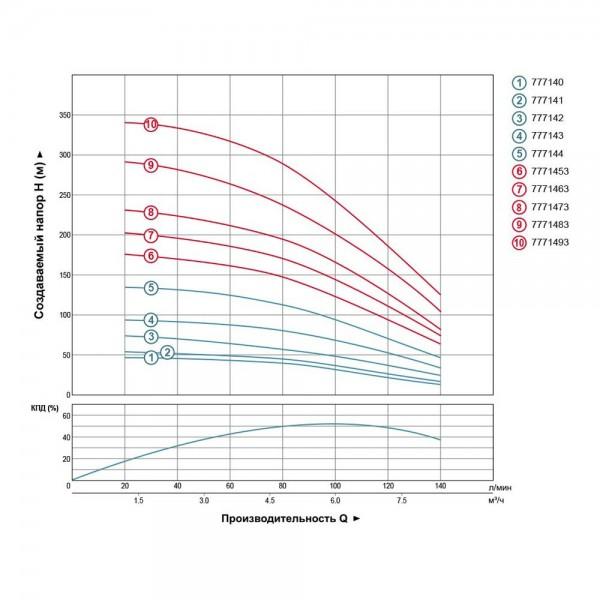 Насос Aquatica  (DONGYIN)  777143; 1,5 кВт; H=104 м; 140 л/мин; Ø102 мм