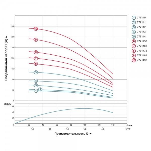 Насос Aquatica  (DONGYIN)  7771453; 3 кВт; H=188м; 140 л/мин; Ø102мм