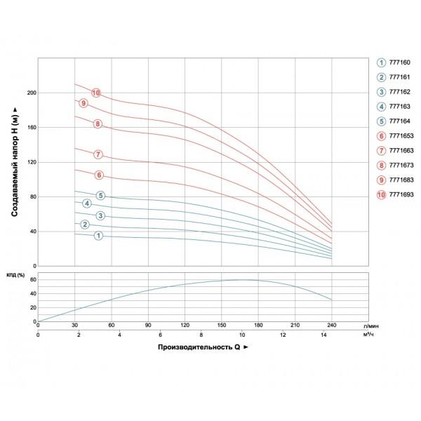 Насос Aquatica  (DONGYIN)  7771673*; 5,5 кВт; H=173 м; 240 Л/мин; Ø102 мм