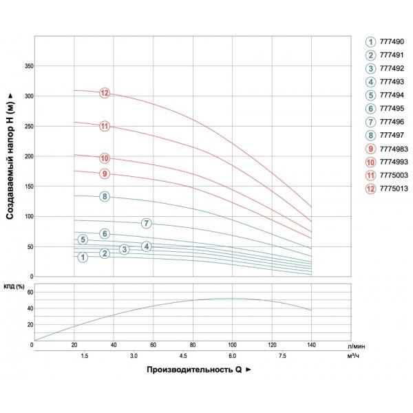 Насос AQUATICA (DONGYIN) 777492;  0,75 кВт; H= 51м; Ø102мм (кабель 25м)