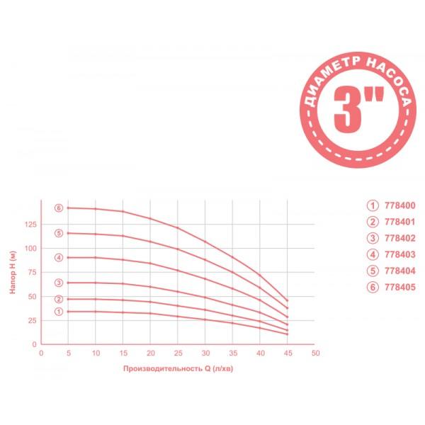 Насос для скважин DONGYIN MID (Aquatica) 778403,  0.75кВт с кабелем