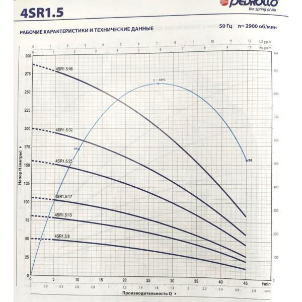 Насос для скважин PEDROLLO 4SR1.5m/25