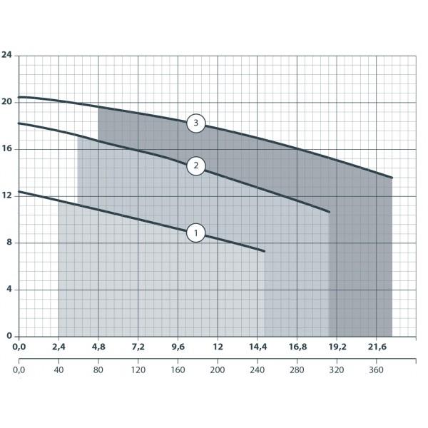 Насос дренажный Насосы+ WQD 8-16-1,1