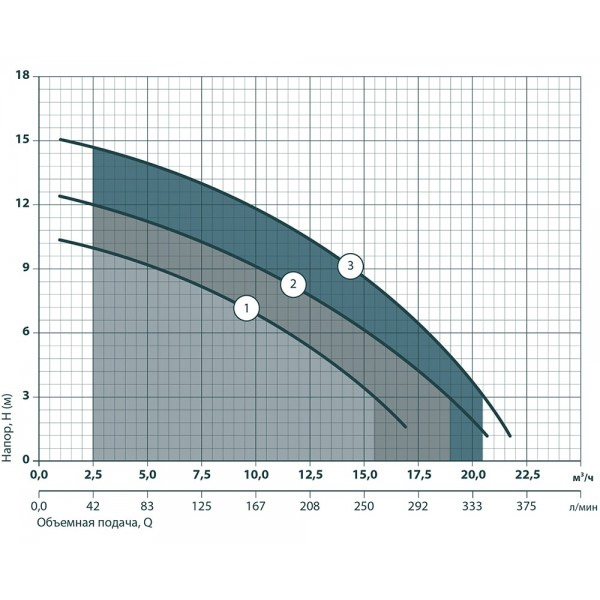 Насос дренажный Насосы+ VS750F