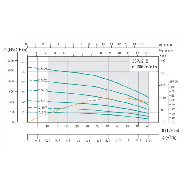 Насос для скважин SHIMGE 3SPm 2.5/10-0.37 (кабель 30м)