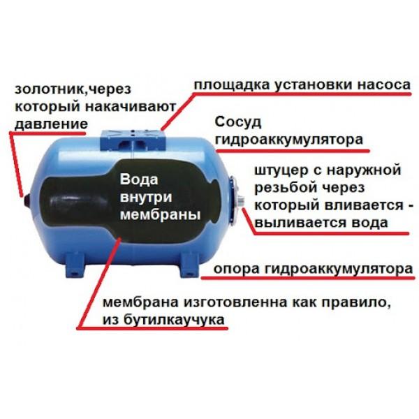Гидроаккумулятор горизонтальный Imera на 80Л