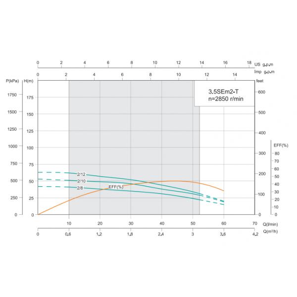 Насос для скважин SHIMGE 3.5SEm 2/8T (кабель 50м)