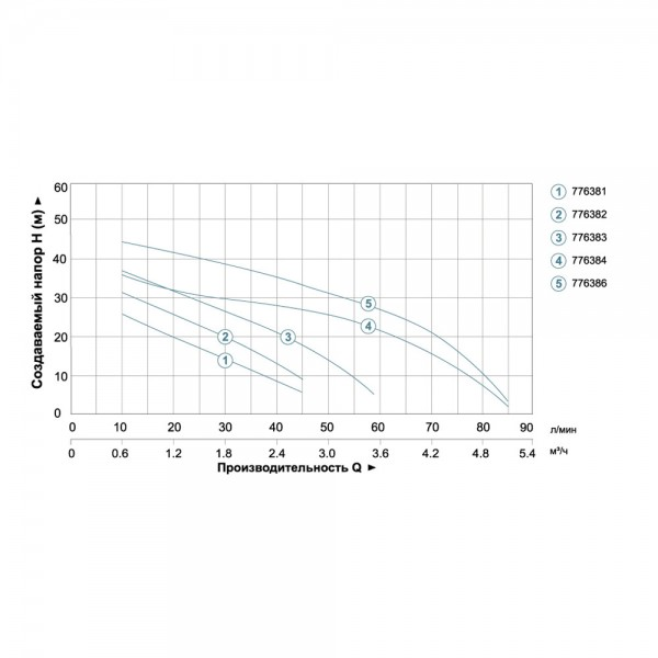Станция 0.45кВт Hmax 41м Qmax 45л/мин (самовсасывающий насос) 24л AquaticaLEO (775382/24)