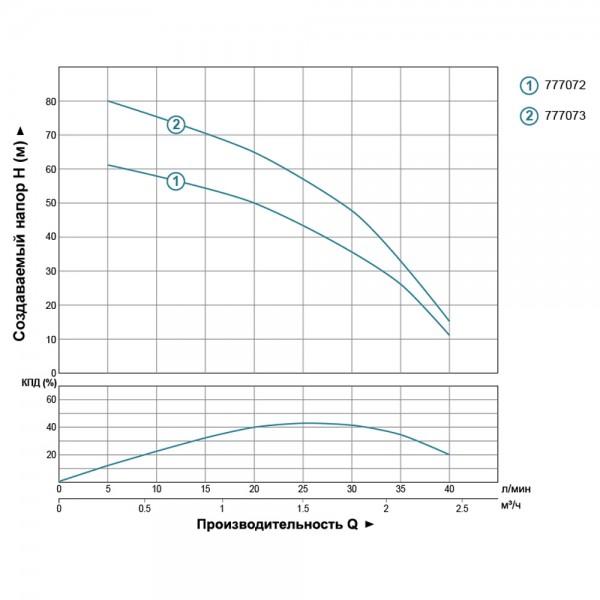 Насос центробежный скважинный 0.55кВт H 85(55)м Q 40(25)л/мин Ø66мм AQUATICA (DONGYIN) (777073)