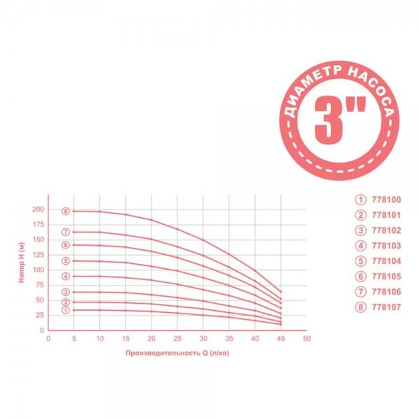 Насос центробежный 0.25кВт H 35(26)м Q 45(30)л/мин Ø80мм mid AQUATICA (778100)