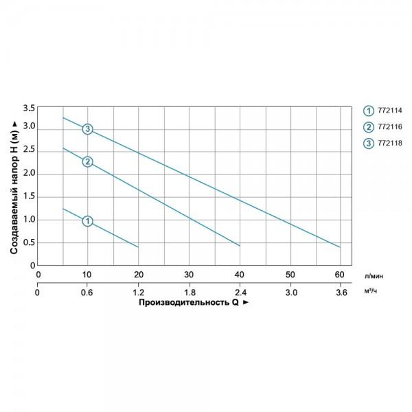 Насос фонтанный 75Вт Hmax 2,7м Qmax 2650л/ч (5 форсунок) LEO (772116)