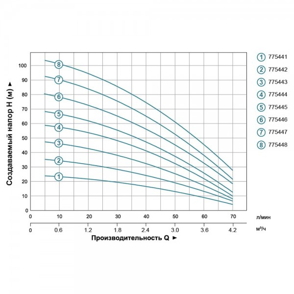 Насос центробежный многоступенчатый вертикальный 1.0кВт Hmax 69м Qmax 67л/мин LEO 3.0 (775445)