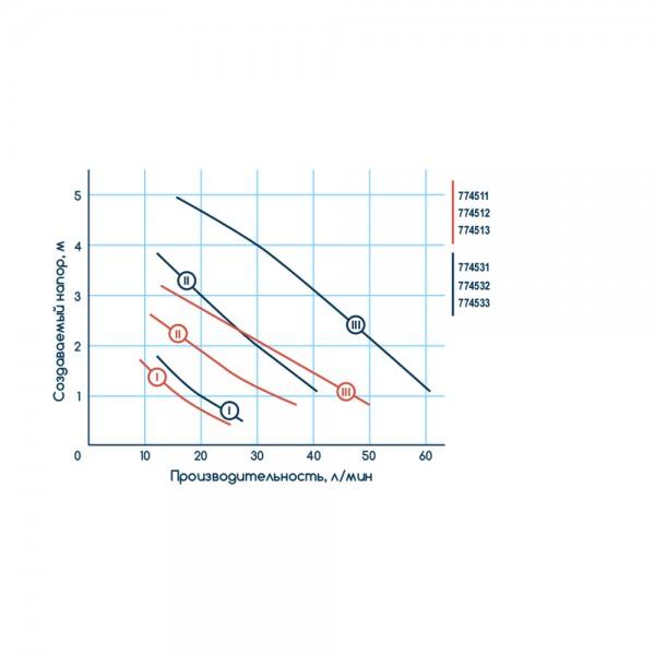 Насос циркуляционный 65Вт Hmax 4м Qmax 63л/мин Ø1