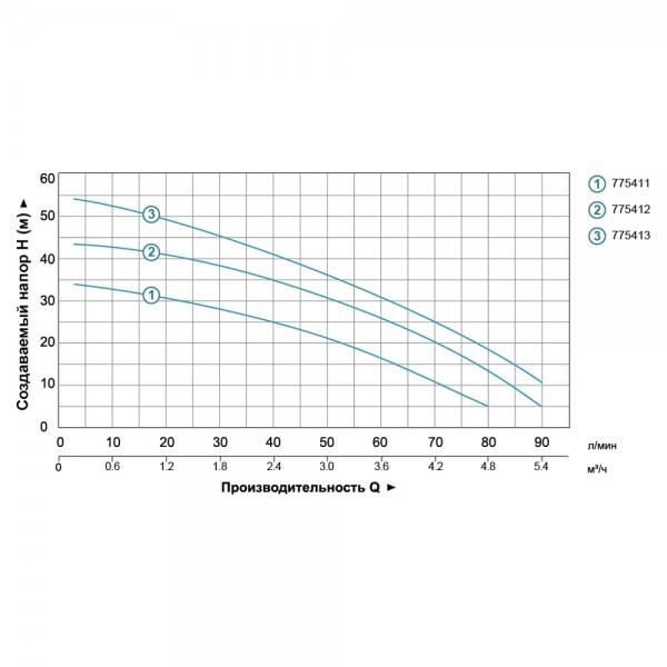 Насос центробежный многоступенчатый 0.9кВт Hmax 55м Qmax 90л/мин (нерж) LEO (775413)