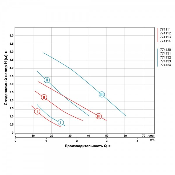 Насос циркуляционный 65Вт Hmax 4м Qmax 63л/мин Ø2