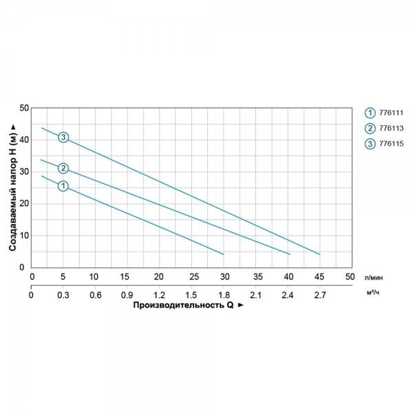 Станция 0.125кВт Hmax 30м Qmax 30л/мин (вихревой насос) 1л LEO (776111)