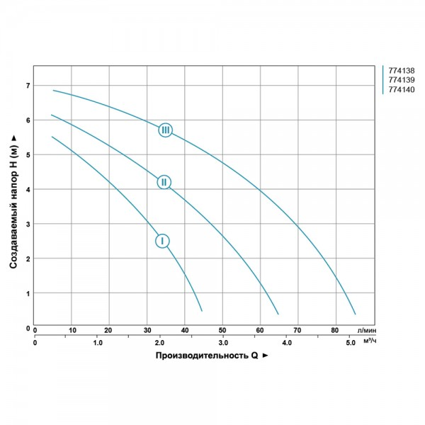 Насос циркуляционный 130Вт Hmax 7м Qmax 87л/мин Ø2