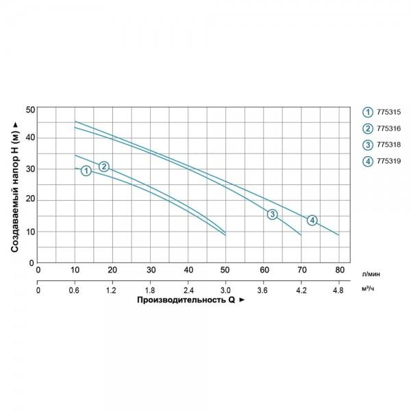 Насос центробежный самовсасывающий 0.6кВт Hmax 35м Qmax 50л/мин (нерж) LEO (775315)