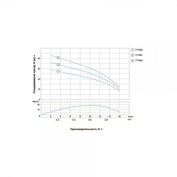 Насос центробежный скважинный 0.37кВт H 45(26)м Q 16(12)л/мин Ø51мм DONGYIN (777062)