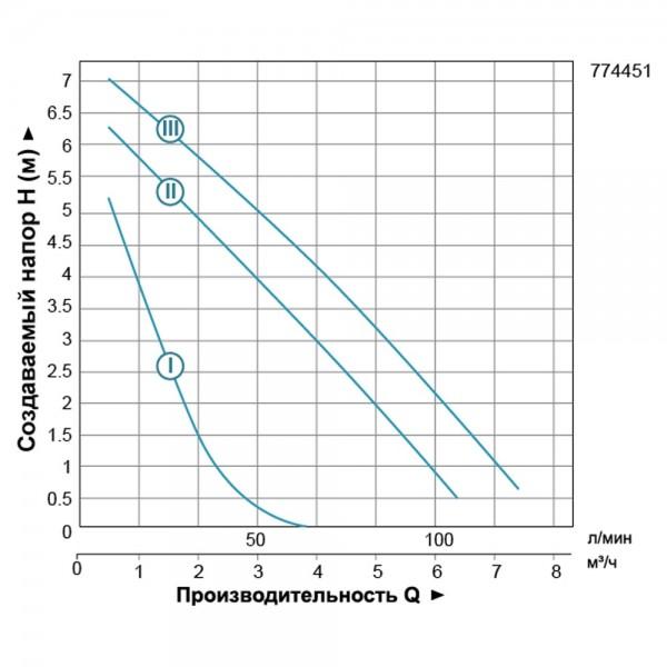 Насос циркуляционный 200Вт Hmax 8м Qmax 120л/мин Ø1 1/2