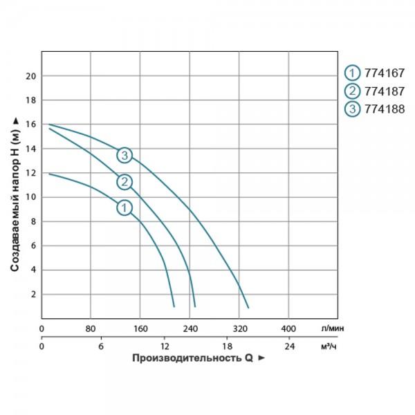 Насос циркуляционный фланцевый 1.0кВт Hmax 16.3м Qmax 250л/мин DN40 250мм + ответный фланец AQUATICA (774187)