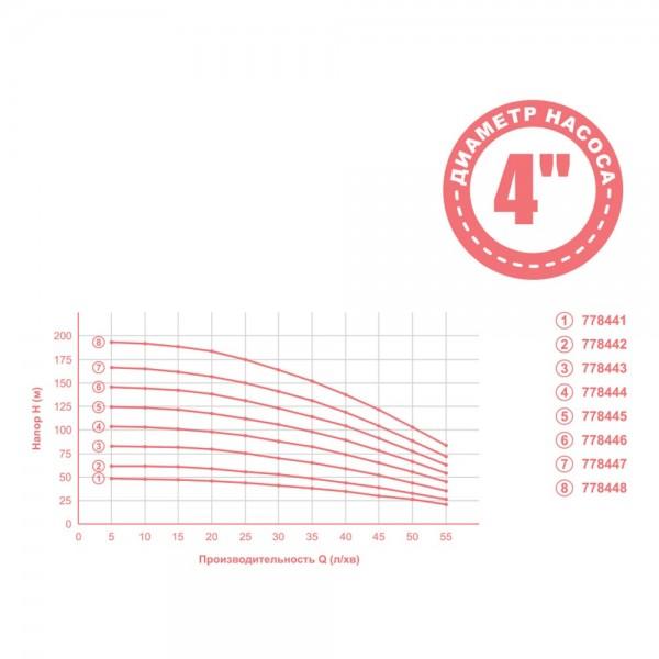 Насос центробежный 1.1кВт H 127(98)м Q 55(35)л/мин Ø102мм 60м кабеля mid AQUATICA (778445)