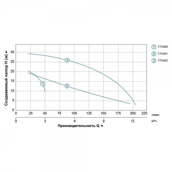 Насос центробежный вертикальный 0.75кВт Hmax 21.5м Qmax 190л/мин (БЦПН) LEO (775991)