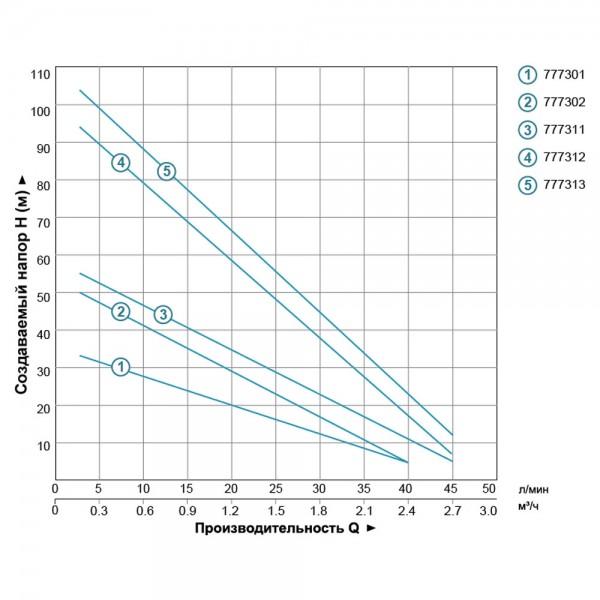 Насос вихревой скважинный 0.75кВт H 54(30)м Q 40(20)л/мин Ø75мм AQUATICA (DONGYIN) (777302)