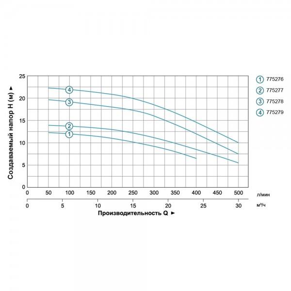 Насос центробежный 1.5кВт Hmax 22м Qmax 500л/мин 2