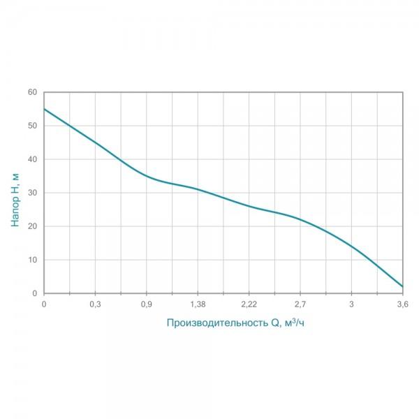 Насос центробежный самовсасывающий 1.1кВт Hmax 55м Qmax 60л/мин AQUATICA (775093)