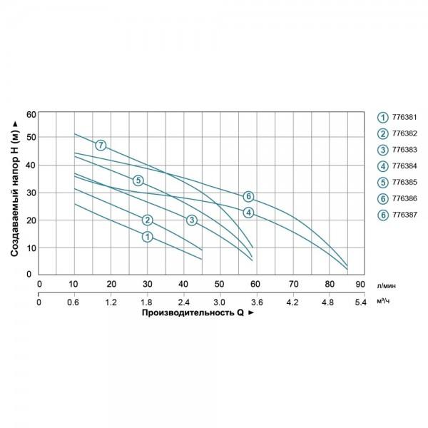 Станция 0.45кВт Hmax 41м Qmax 45л/мин (самовсасывающий насос) 24л LEO 3.0 (776382)