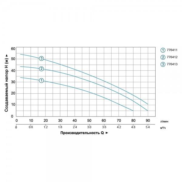 Станция 0.6кВт Hmax 35м Qmax 80л/мин (многоступ. насос) 24л LEO (776411)