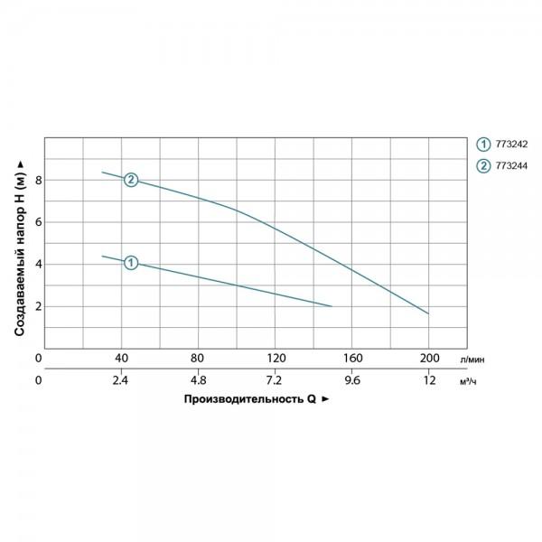 Насос дренажный садовый 0.4кВт Hmax 5.5м Qmax 150л/мин LEO (773242)