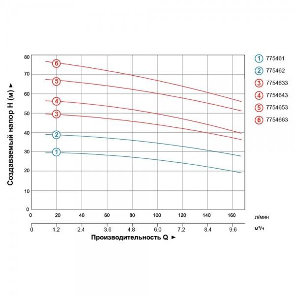 Насос центробежный многоступенчатый вертикальный 380В 3.0кВт Hmax 68м Qmax 170л/мин LEO 3.0 (7754653)
