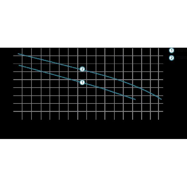 Насос дренажный садовый 0.55кВт Hmax 6м Qmax 167л/мин (нерж) LEO (773211)