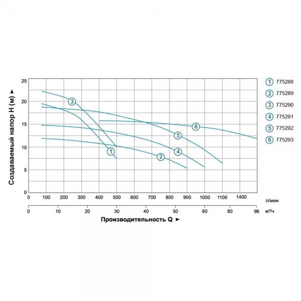 Насос центробежный 380В 4.0кВт Hmax 16,5м Qmax 1600л/мин 4