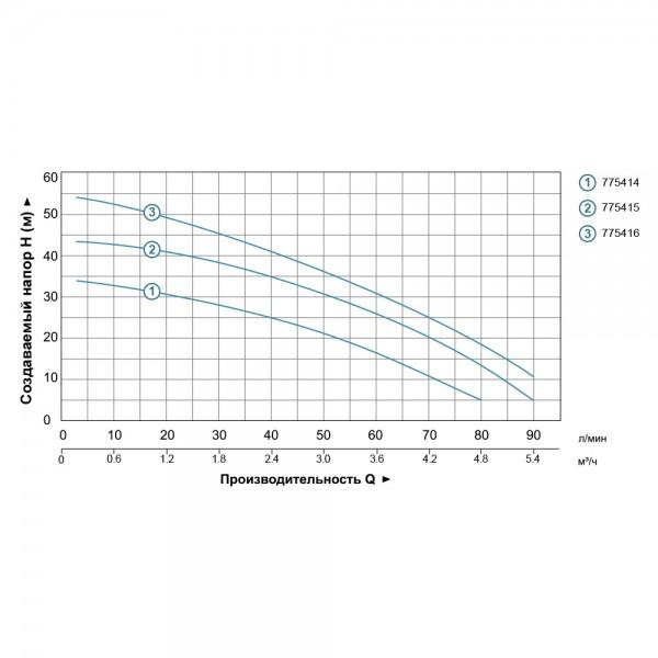 Насос центробежный многоступенчатый 0.75кВт Hmax 45м Qmax 100л/мин нерж LEO 3.0 (775415)
