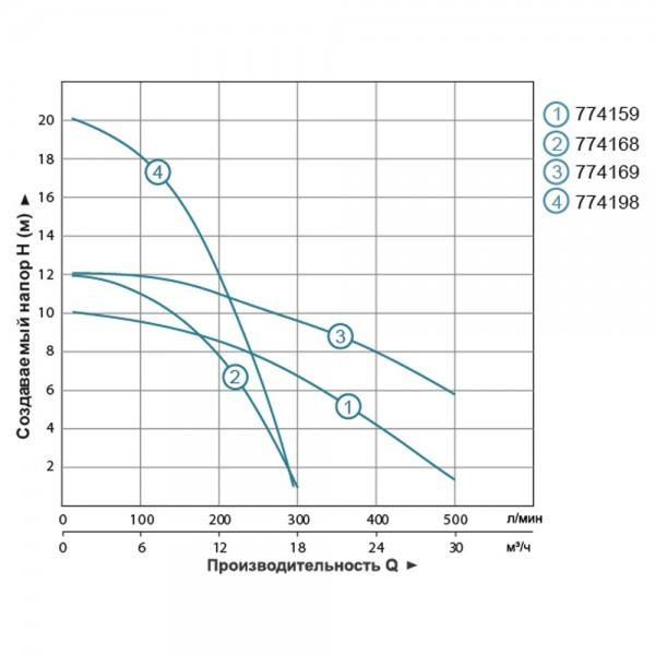 Насос циркуляционный фланцевый 1.3кВт Hmax 20.3м Qmax 300л/мин DN50 280мм + ответный фланец AQUATICA (774198)