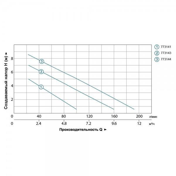 Насос дренажный садовый 0.75кВт Hmax 9м Qmax 200л/мин LEO (773144)