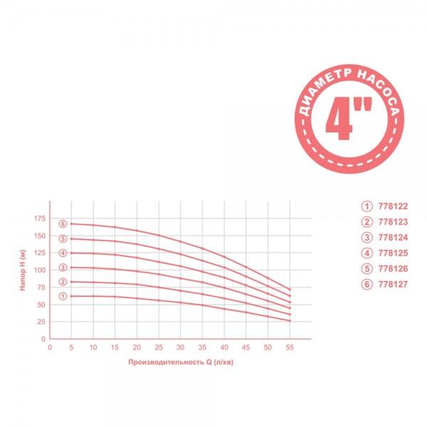 Насос центробежный 0.55кВт H 63(49)м Q 55(35)л/мин Ø102мм mid AQUATICA (778122)