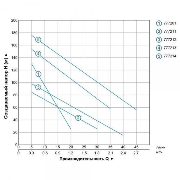 Насос шнековый 0.37кВт H 95(48)м Q 30(20)л/мин Ø96мм 10м кабеля (4QGDM1.2-50-0.37) AQUATICA (778211)
