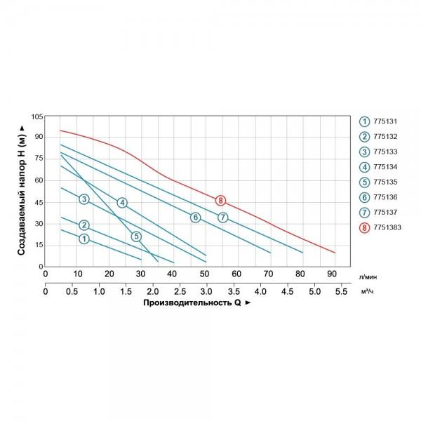 Насос вихревой 0.6кВт Hmax 60м Qmax 50л/мин LEO 3.0 (775133)