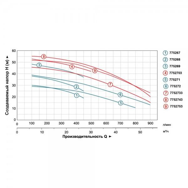 Насос центробежный 4.0кВт Hmax 39м Qmax 900л/мин 2