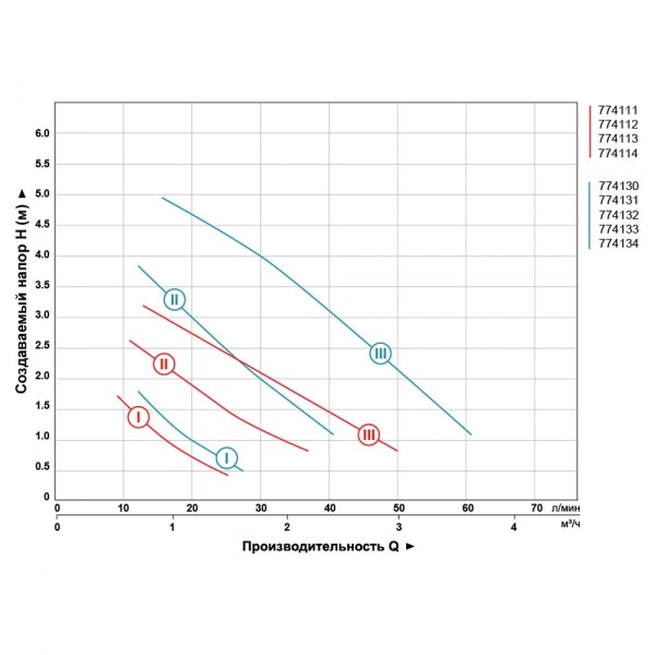 Насос циркуляционный 100Вт Hmax 6м Qmax 75л/мин Ø1½