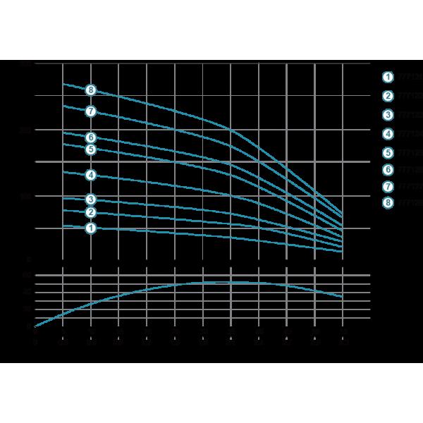 Насос центробежный скважинный 2.2кВт H 267(210)м Q 55(33)л/мин Ø102мм AQUATICA (DONGYIN) (777128)