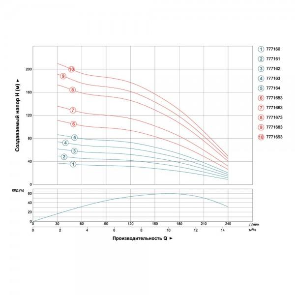 Насос центробежный скважинный 380В 4.0кВт H 136(95)м Q 240(165)л/мин Ø102мм AQUATICA (DONGYIN) (7771663)