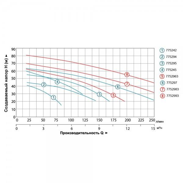 Насос центробежный многоступенчатый 380В 3.0кВт Hmax 70м Qmax 250л/мин LEO 3.0 (7752983)
