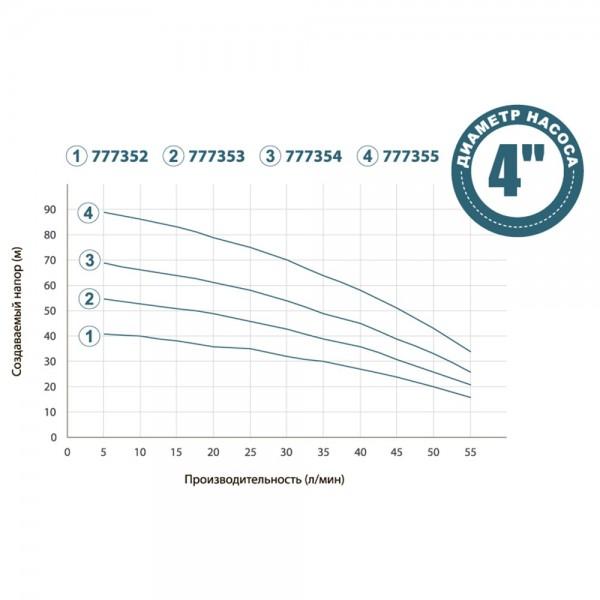 Насос с нижним забором воды 0.75кВт H 71(52)м Q 55(33)л/мин Ø100мм+поплавок DONGYIN (777354)